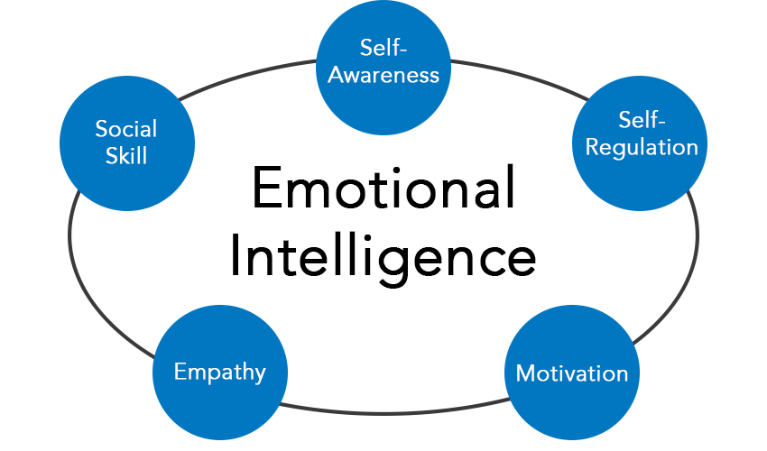 Fig. 1. Emotional Intelligence Source: Campbell R., Emotional Intelligence, 2016.