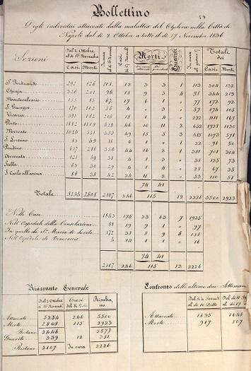 Bollettino degli ammalati di colera nella capitale dal 2 ottobre al 17 Novembre 1836